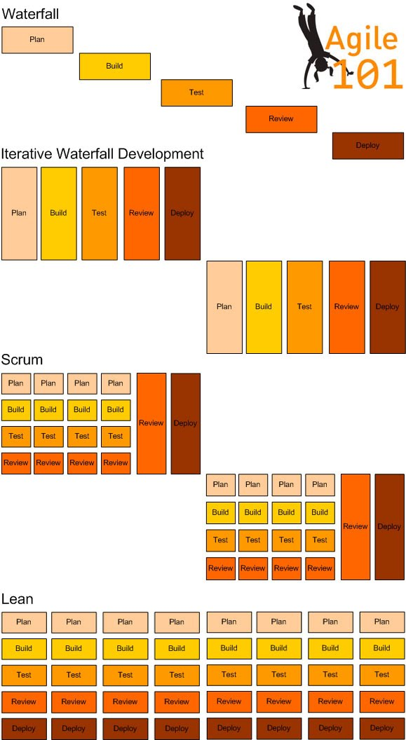 Why agile your agile dream team for Sdlc vs scrum